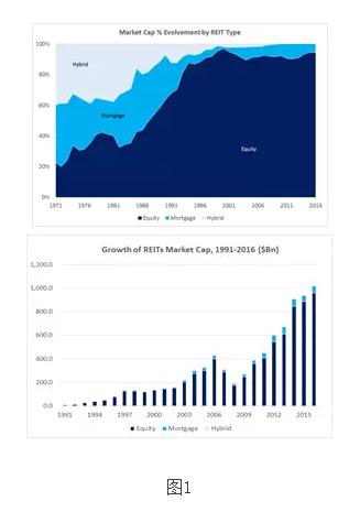 美国REITs历史演化和投资分析框架