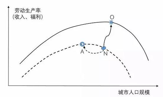 中国大城市不缺高技能人才,而是低技能劳动者