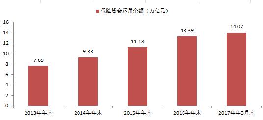 中国保险资金运用监管中的刚性与柔性分析