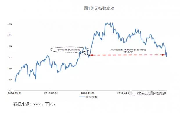 美元指数暴跌原因与未来走势分析