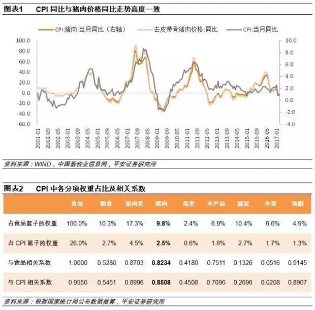 宏观研究框架系列(一):通货膨胀的分析及预测模型