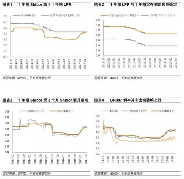 不必过度解读1年期Shibor高于1年期LPR的现象