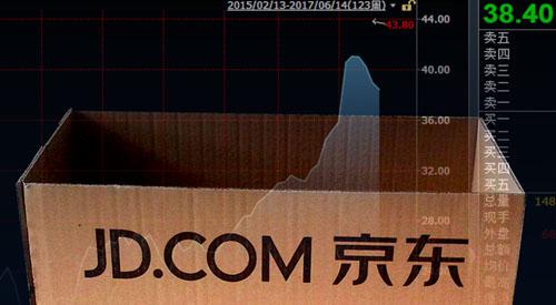 新加坡公司做空京东暗藏玄机 股价大跌或是入场良机