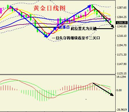 黄金若失守1250则加速下跌 供应过剩继续施压油价