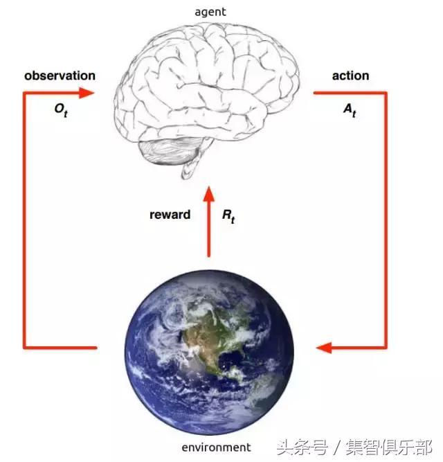 朱瑞鹤:浅谈强化学习 | 集智AI学园