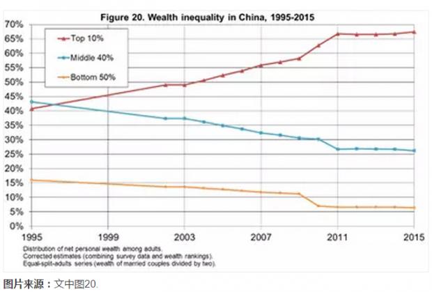 1978-2015年中国的资本积累、私有财产与贫富分化