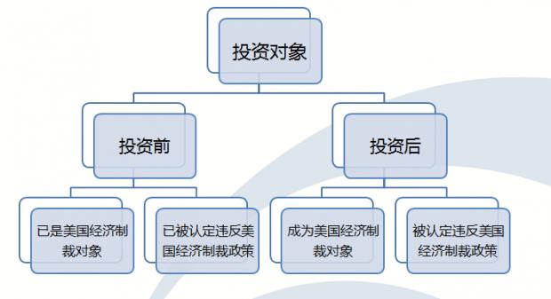 中国企业境外投资与美国经济制裁政策
