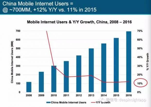 报告解读:仍在增长中的中国移动互联网