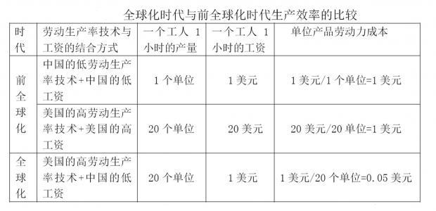 中国经济面临的是周期性问题还是结构性问题?