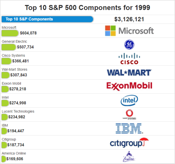 科技类股票有泡沫吗?