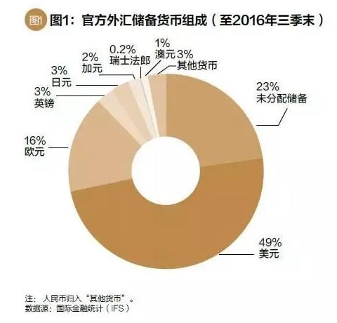 从国际视角看中国境内债券市场