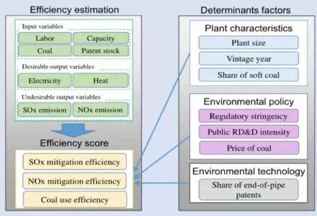 环境政策设计、创新和电力行业效率提升