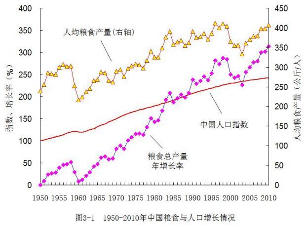 中国粮食的脆弱平衡