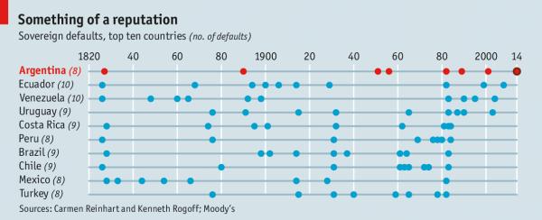阿根廷的百年长债