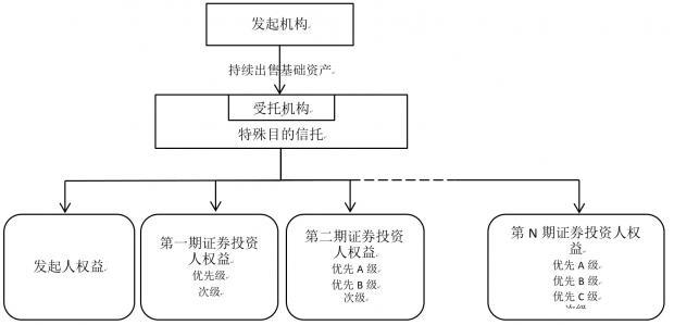 资产证券化交易结构创新之主信托模式