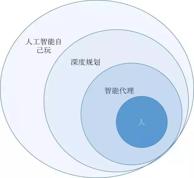 人工智能社会学—未来的新兴学科?——AI视野(四)|张江