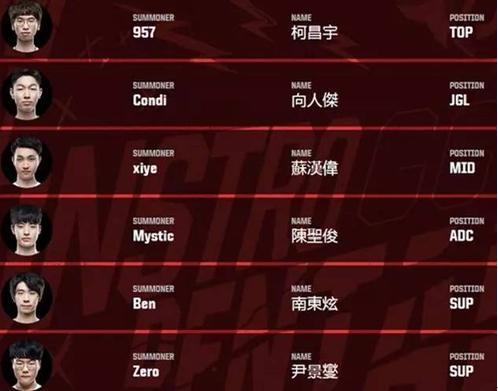 详解LOL洲际赛亚洲战队 谁才是你心中的英雄?