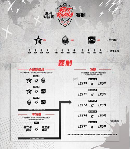 LOL洲际赛亚洲对抗赛战队分析:谁是你心中的英雄?