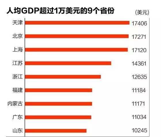 中国该如何跨过中等收入陷阱