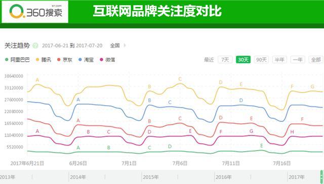 腾讯阿里首次入选财富500强 为啥落后京东200名?