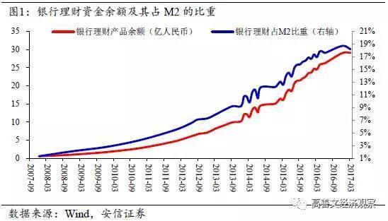 中国影子银行体系的兴起和变迁