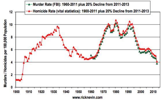为什么犯罪率越下降,我们越觉得不安全?