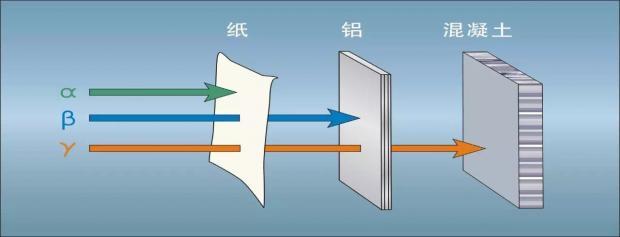 α、β、γ射线及其防护
