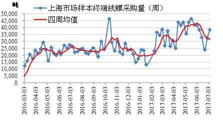 螺纹钢不存在新的上涨周期 三季度或将下跌
