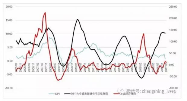 国际与中国资产价格轮动的特征事实