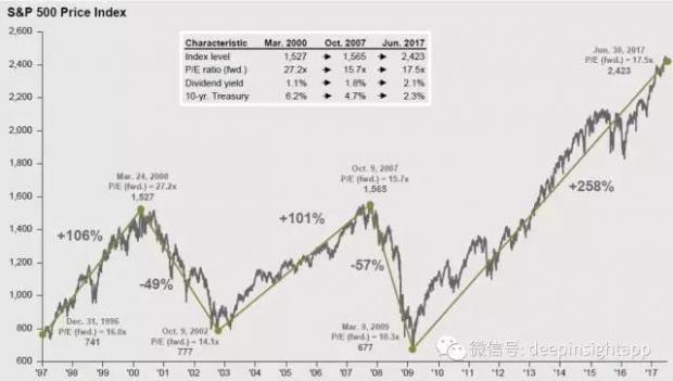 JP Morgan三季度展望:美股、美国经济数据都在这儿
