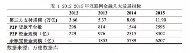 中国新金融全解读 | 大浪淘沙,如何留下金子?