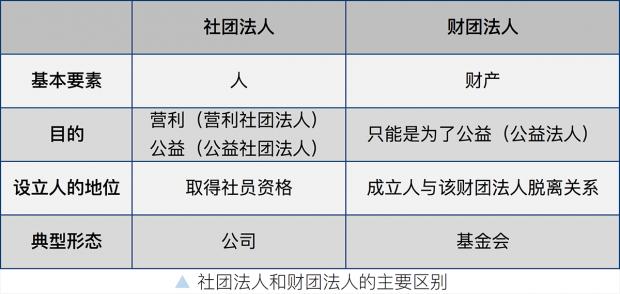 """金锦萍:为什么""""营利法人""""与""""非营利法人""""的分类不是最优选择?"""