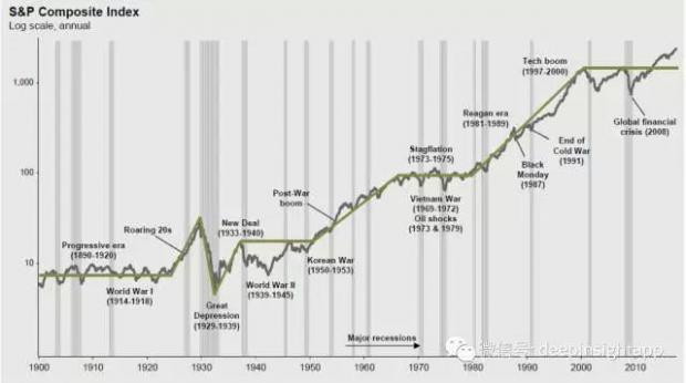 从风险敞口说起,投资就是赌国运