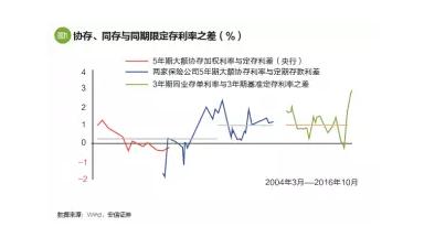 中国影子金融体系的转型和变迁