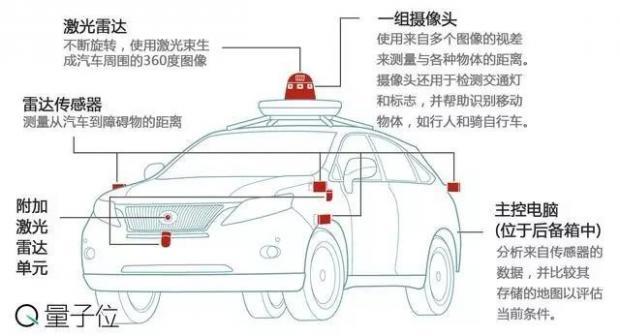 谈无人车安卓为时尚早 投自动驾驶有三个标准