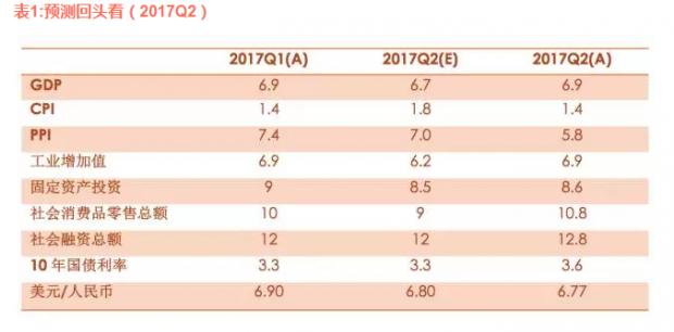 2017Q3宏观预测 | 隐忧已现 经济或小幅下行