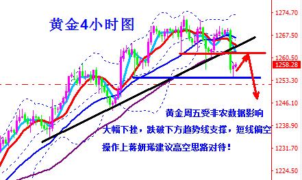 蒋妍琋:周评-黄金四周净盈利28.4美金 下周走势分析及操作建议