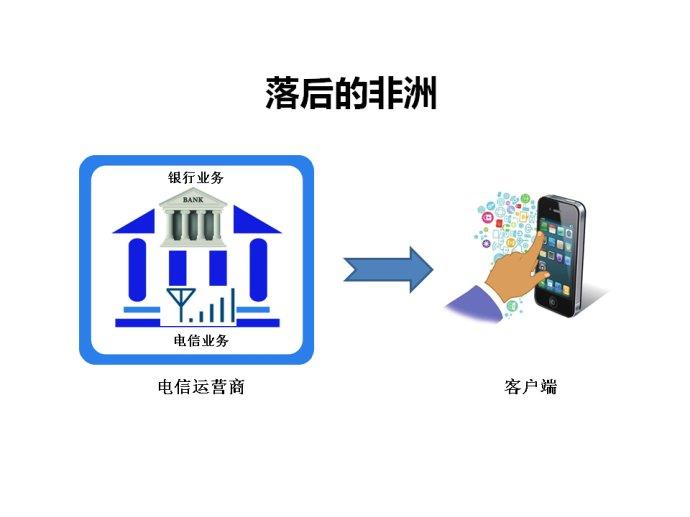 【小白画】非洲移动支付VS中国手机支付