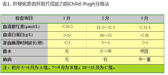 如何对肝硬化患者进行Child-Pugh分级?