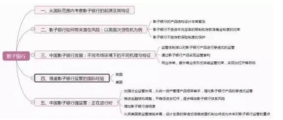 中国的影子银行如何透明化?