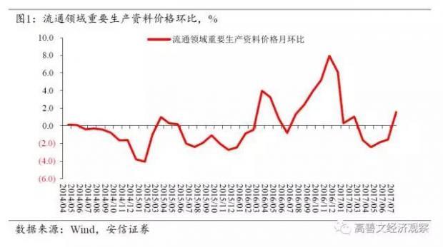 生产资料价格积极 债市收益率高位震荡