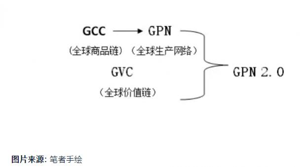 全球生产网络2.0