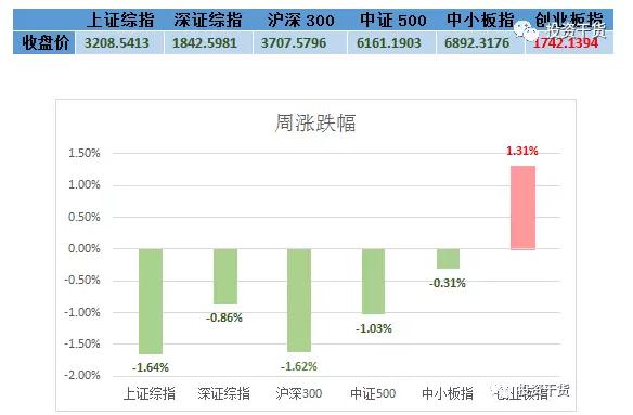 小善周观察 | 周期股大跌,市场反弹结束?