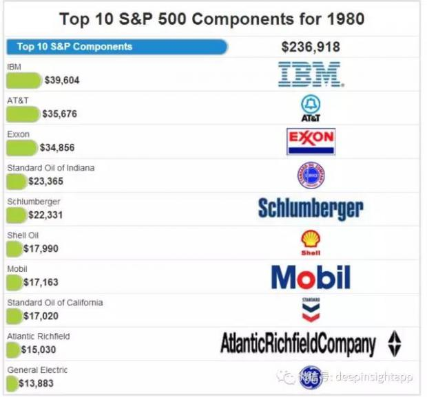 时光跨越30年,标普前十大公司变迁启示录
