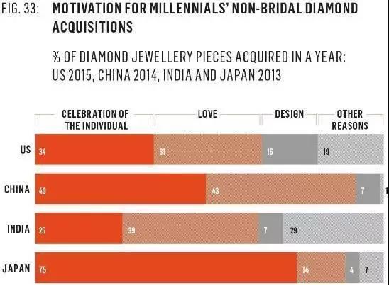 当女人购买钻石的动机不再是爱,那男人们怎么办?