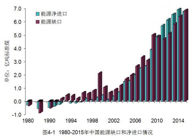 中国能源早已不堪重负