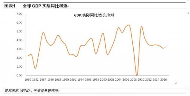没有市场大出清,何来全球新周期?