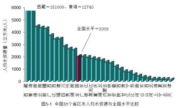 中国水资源高度稀缺