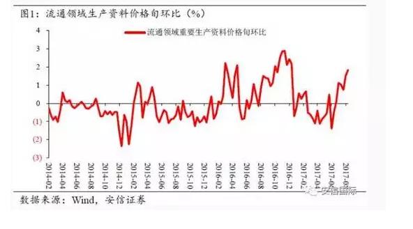 淡季不淡,工业企业利润维持高增长