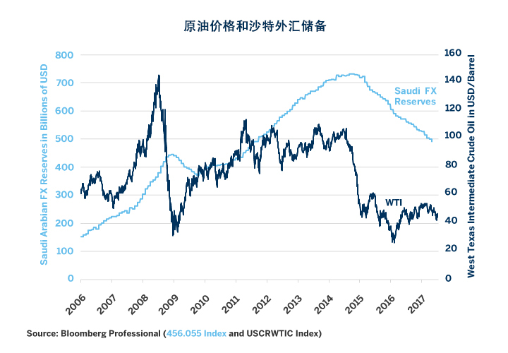 石油:沙特阿拉伯的微妙经济格局